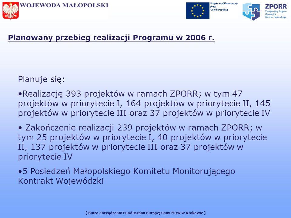 [ Biuro Zarządzania Funduszami Europejskimi MUW w Krakowie ] Planowany przebieg realizacji Programu w 2006 r.