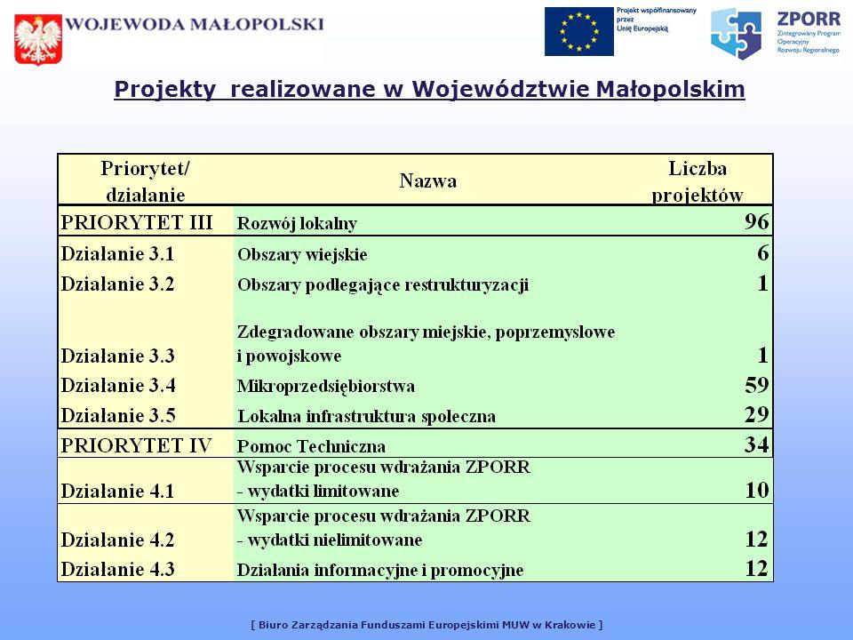 [ Biuro Zarządzania Funduszami Europejskimi MUW w Krakowie ] Stosunek ilości umów podpisanych w 2005 roku do ilości umów podpisanych od początku realizacji Programu 76,8 % Umowy zawarte od początku realizacji Programu: 379