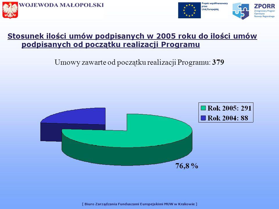 [ Biuro Zarządzania Funduszami Europejskimi MUW w Krakowie ] WOJEWODA MAŁOPOLSKI Następne posiedzenie Małopolskiego Komitetu Monitorującego Kontrakt Wojewódzki 9 maja 2006 r.