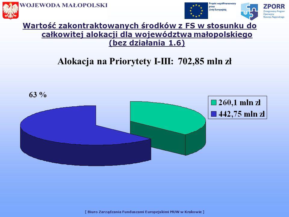 [ Biuro Zarządzania Funduszami Europejskimi MUW w Krakowie ] Wartość zakontraktowanych środków z FS w stosunku do całkowitej alokacji dla województwa małopolskiego (bez działania 1.6) 63 % Alokacja na Priorytety I-III: 702,85 mln zł