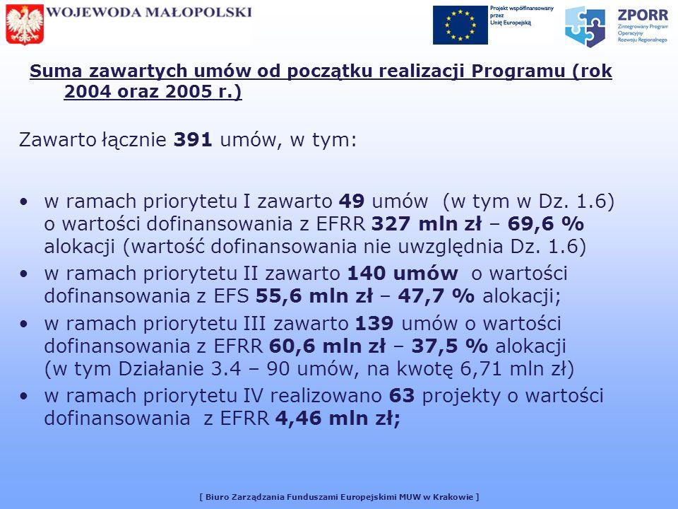 [ Biuro Zarządzania Funduszami Europejskimi MUW w Krakowie ] Suma zawartych umów od początku realizacji Programu (rok 2004 oraz 2005 r.) Zawarto łącznie 391 umów, w tym: w ramach priorytetu I zawarto 49 umów (w tym w Dz.