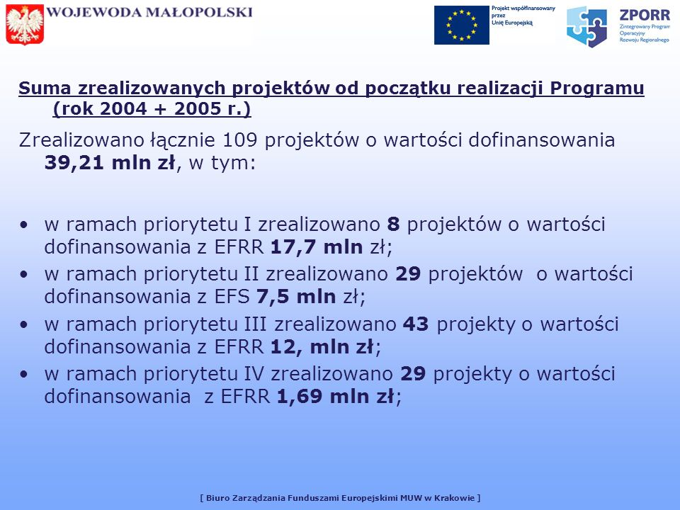 [ Biuro Zarządzania Funduszami Europejskimi MUW w Krakowie ] Suma zrealizowanych projektów od początku realizacji Programu (rok 2004 + 2005 r.) Zrealizowano łącznie 109 projektów o wartości dofinansowania 39,21 mln zł, w tym: w ramach priorytetu I zrealizowano 8 projektów o wartości dofinansowania z EFRR 17,7 mln zł; w ramach priorytetu II zrealizowano 29 projektów o wartości dofinansowania z EFS 7,5 mln zł; w ramach priorytetu III zrealizowano 43 projekty o wartości dofinansowania z EFRR 12, mln zł; w ramach priorytetu IV zrealizowano 29 projekty o wartości dofinansowania z EFRR 1,69 mln zł;
