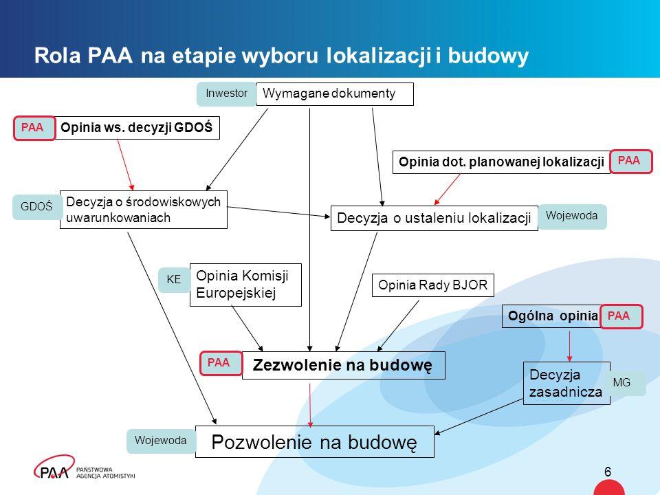 7 Rola PAA w cyklu życia elektrowni jądrowej Lokalizacja Budowa Rozruch Eksploatacja Likwidacja Opinia dot.