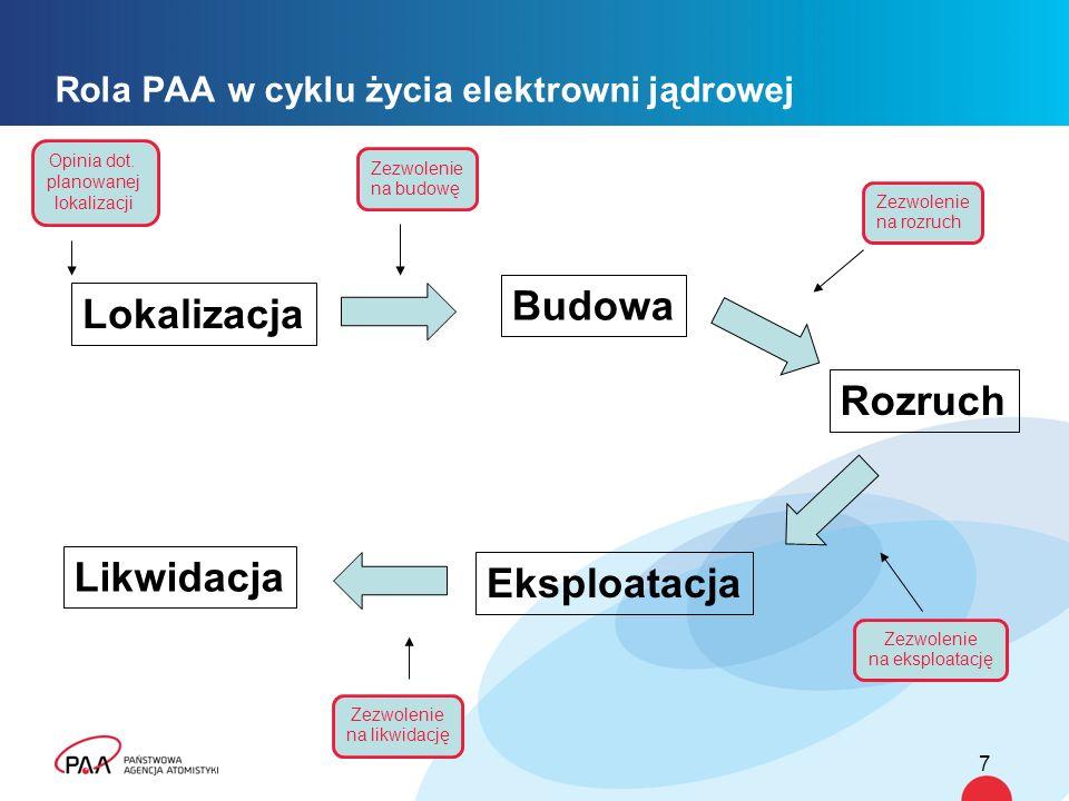 8 Podsumowanie Prezes PAA będzie sprawował nadzór nad bezpieczeństwem elektrowni jądrowej na wszystkich etapach jej funkcjonowania PAA pilnuje, aby inwestor, a następnie operator elektrowni zapewnili najwyższe standardy bezpieczeństwa w obiektach jądrowych PAA dysponuje stosowną wiedzą ekspercką oraz systematycznie rozwija kompetencje swoich specjalistów