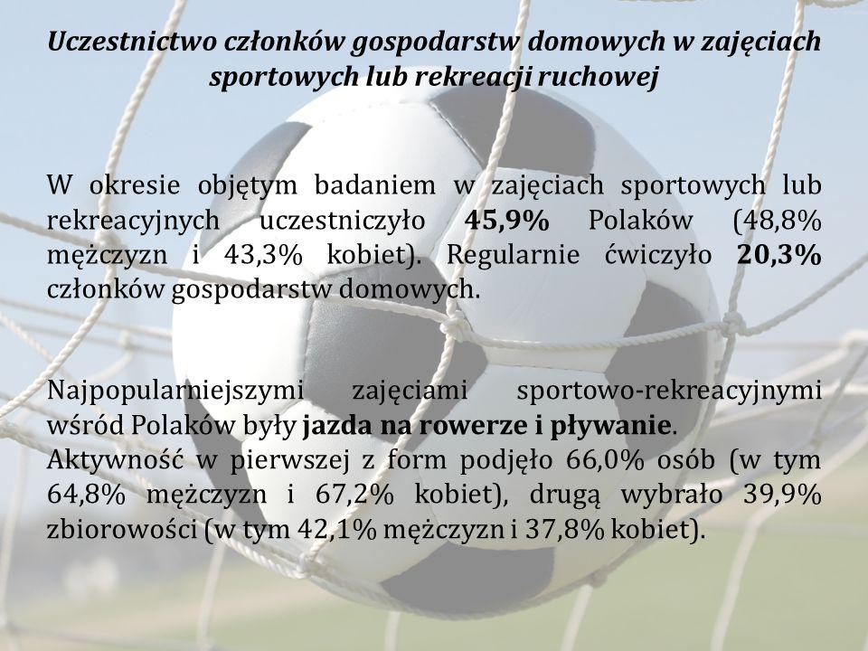 W okresie objętym badaniem w zajęciach sportowych lub rekreacyjnych uczestniczyło 45,9% Polaków (48,8% mężczyzn i 43,3% kobiet). Regularnie ćwiczyło 2