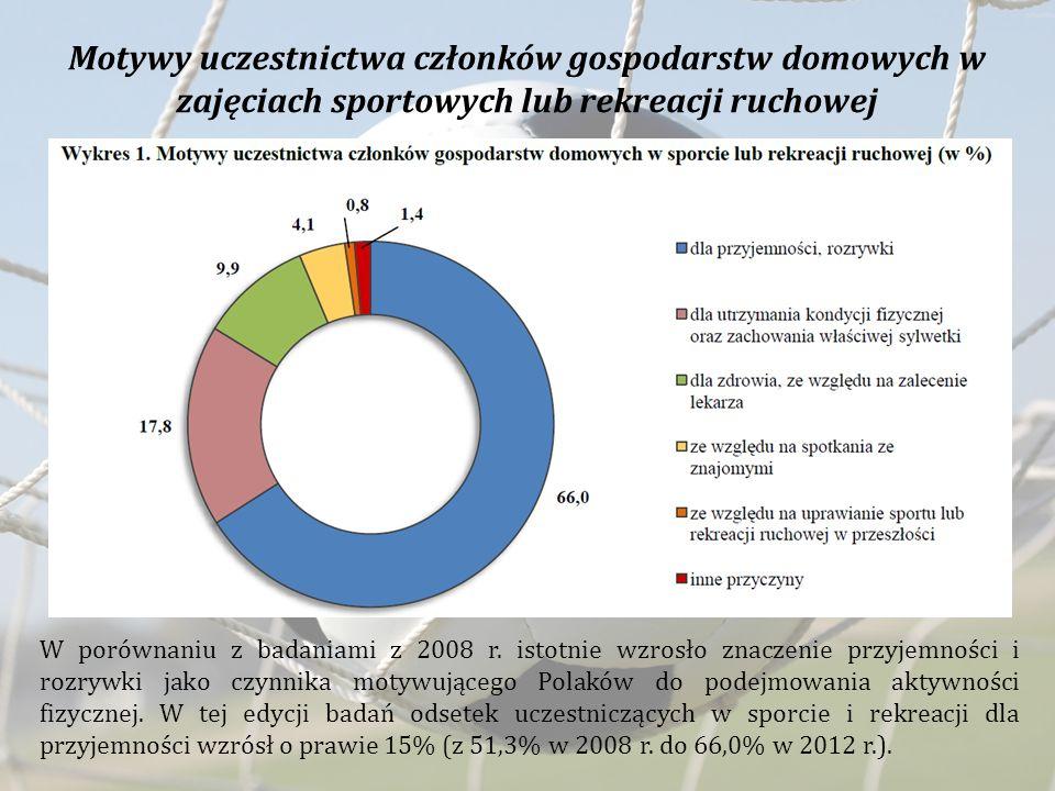 Motywy uczestnictwa członków gospodarstw domowych w zajęciach sportowych lub rekreacji ruchowej W porównaniu z badaniami z 2008 r. istotnie wzrosło zn
