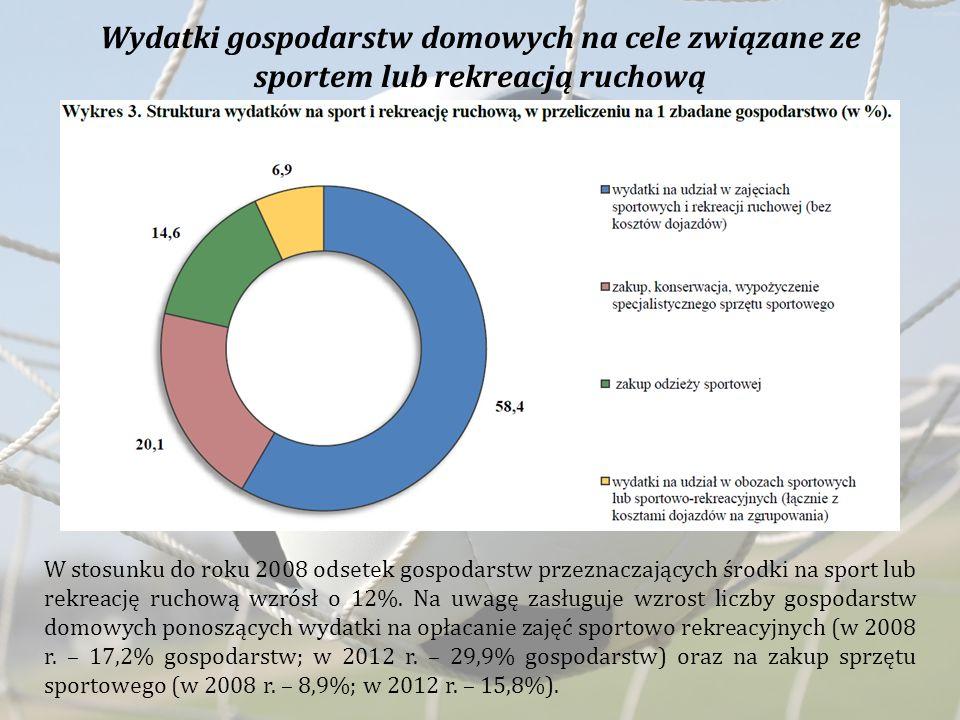 Wydatki gospodarstw domowych na cele związane ze sportem lub rekreacją ruchową W stosunku do roku 2008 odsetek gospodarstw przeznaczających środki na