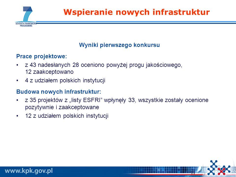 11 Wspieranie nowych infrastruktur Wyniki pierwszego konkursu Prace projektowe: z 43 nadesłanych 28 oceniono powyżej progu jakościowego, 12 zaakceptowano 4 z udziałem polskich instytucji Budowa nowych infrastruktur: z 35 projektów z listy ESFRI wpłynęły 33, wszystkie zostały ocenione pozytywnie i zaakceptowane 12 z udziałem polskich instytucji