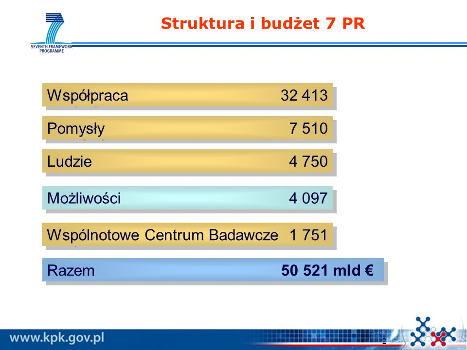2 Struktura i budżet 7 PR Współpraca 32 413 Pomysły 7 510 Ludzie 4 750 Możliwości 4 097 Wspólnotowe Centrum Badawcze 1 751 Razem 50 521 mld