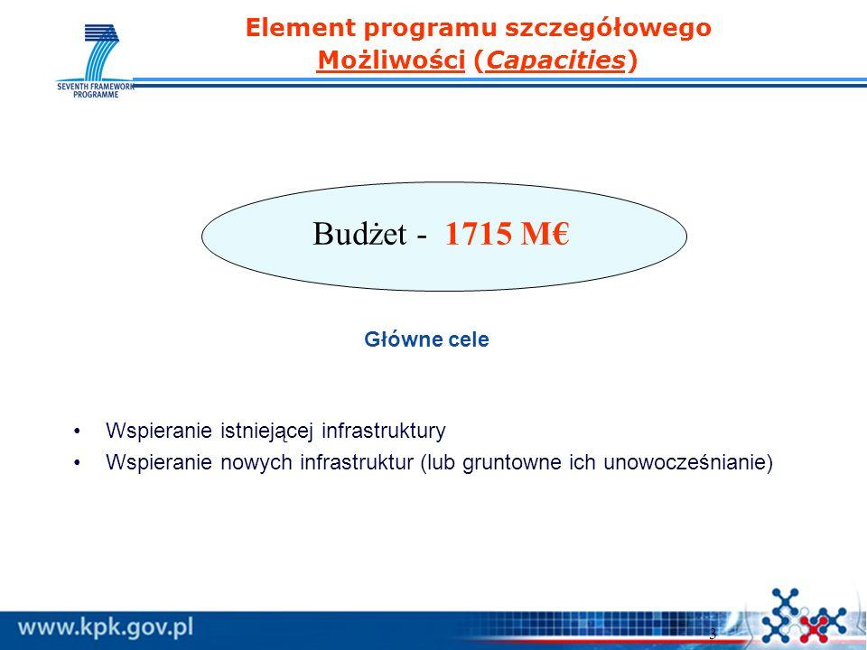 3 Główne cele Wspieranie istniejącej infrastruktury Wspieranie nowych infrastruktur (lub gruntowne ich unowocześnianie) Element programu szczegółowego Możliwości (Capacities) Budżet - 1715 M