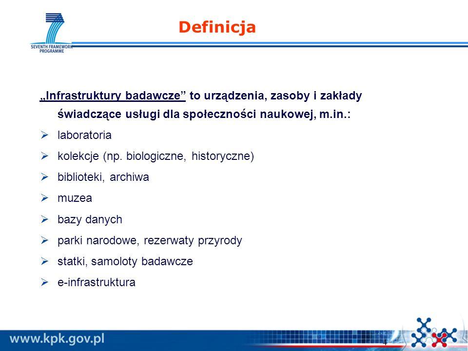 4 Definicja Infrastruktury badawcze to urządzenia, zasoby i zakłady świadczące usługi dla społeczności naukowej, m.in.: laboratoria kolekcje (np. biol