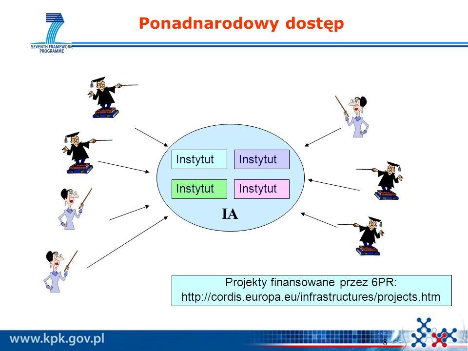 8 Instytut IA Ponadnarodowy dostęp Projekty finansowane przez 6PR: http://cordis.europa.eu/infrastructures/projects.htm