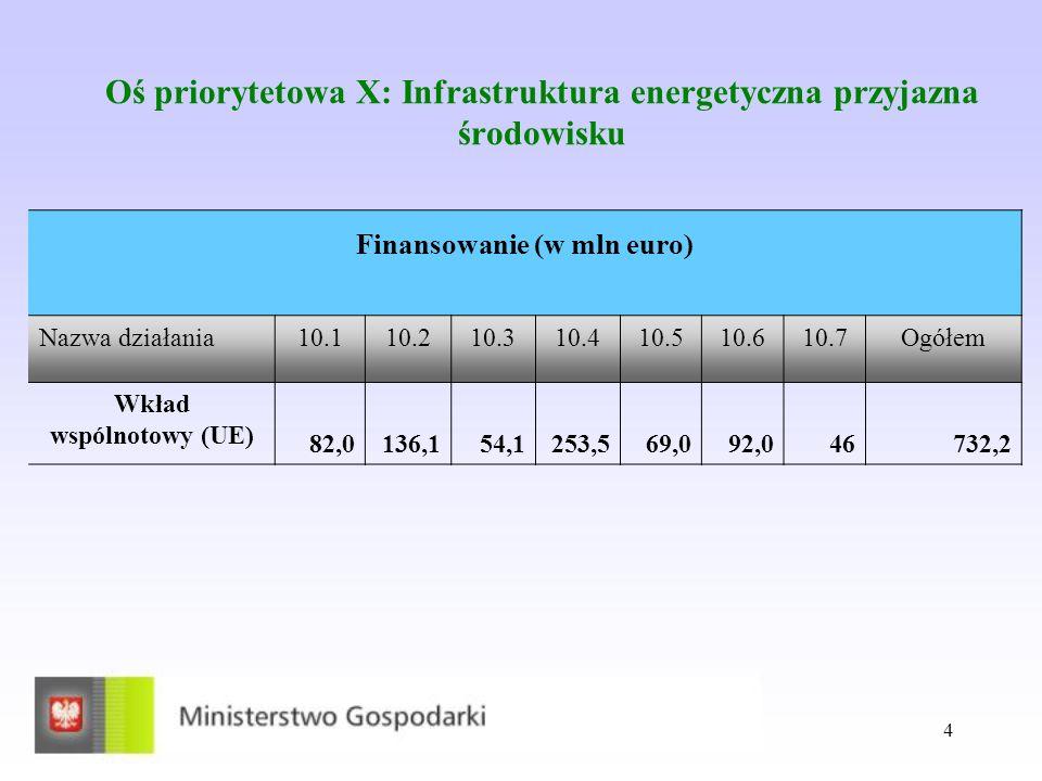 4 Oś priorytetowa X: Infrastruktura energetyczna przyjazna środowisku Finansowanie (w mln euro) Nazwa działania10.110.210.310.410.510.610.7Ogółem Wkład wspólnotowy (UE) 82,0136,154,1253,569,092,046732,2