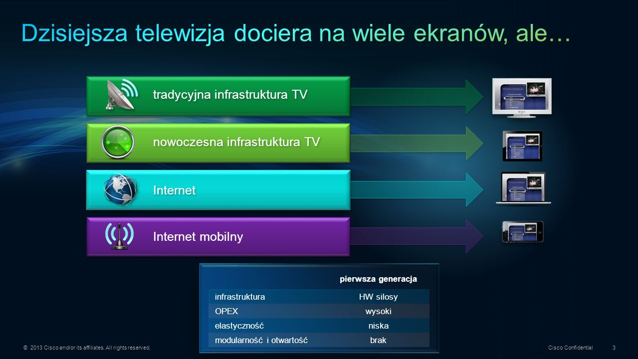 © 2013 Cisco and/or its affiliates. All rights reserved. Cisco Confidential 3 Internet Internet mobilny tradycyjna infrastruktura TV nowoczesna infras