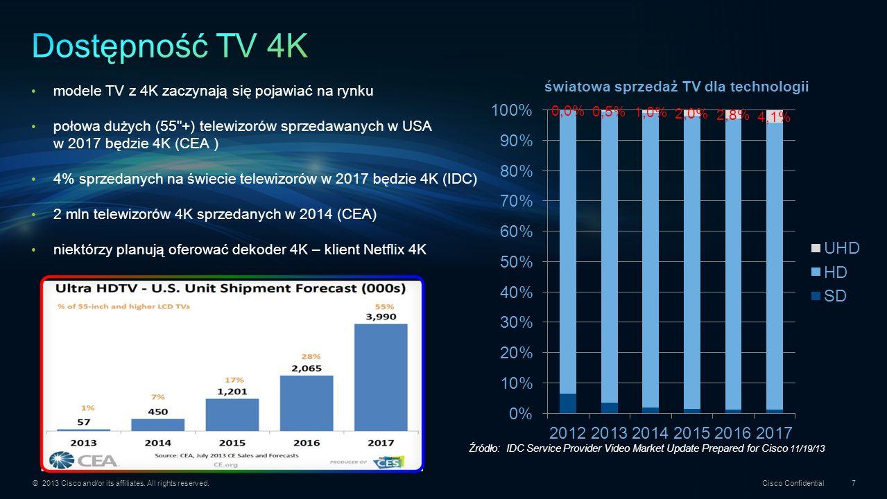 © 2013 Cisco and/or its affiliates. All rights reserved. Cisco Confidential 7 modele TV z 4K zaczynają się pojawiać na rynku połowa dużych (55