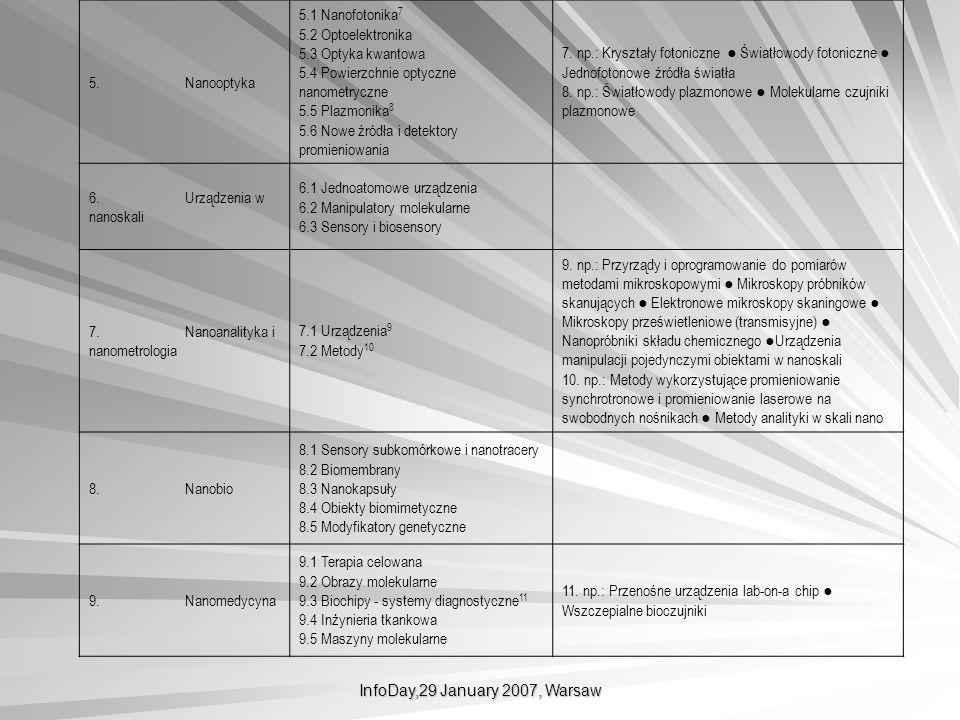 InfoDay,29 January 2007, Warsaw 5. Nanooptyka 5.1 Nanofotonika 7 5.2 Optoelektronika 5.3 Optyka kwantowa 5.4 Powierzchnie optyczne nanometryczne 5.5 P