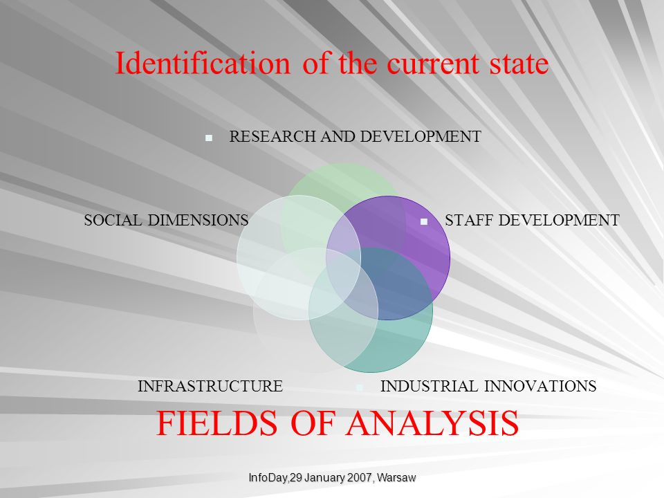 InfoDay,29 January 2007, Warsaw FIELDS OF ANALYSIS RESEARCH AND DEVELOPMENT STAFF DEVELOPMENT INDUSTRIAL INNOVATIONS INFRASTRUCTURE SOCIAL DIMENSIONS