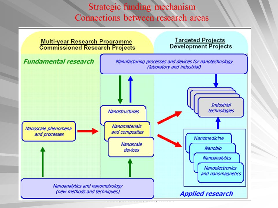 InfoDay,29 January 2007, Warsaw Strategic funding mechanism Connections between research areas