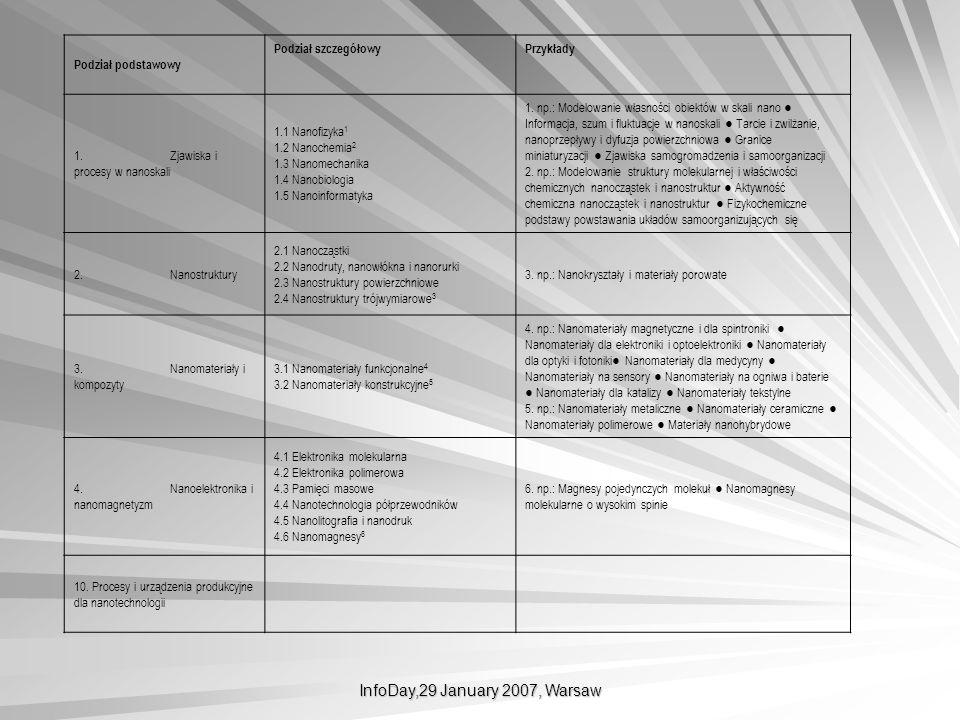 InfoDay,29 January 2007, Warsaw Tab. 1. Obszary badawcze w dziedzinie nanonauki i nanotechnologii Podział podstawowy Podział szczegółowyPrzykłady 1. Z