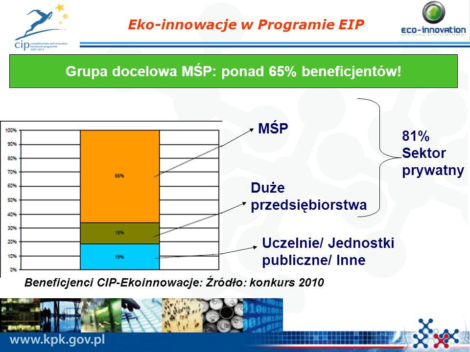 Eko-innowacje w Programie EIP Grupa docelowa MŚP: ponad 65% beneficjentów! MŚP Duże przedsiębiorstwa Uczelnie/ Jednostki publiczne/ Inne 81% Sektor pr