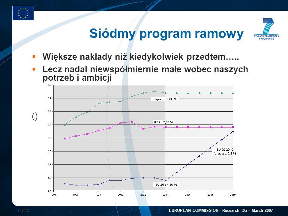 FP7 /2 EUROPEAN COMMISSION - Research DG – March 2007 Większe nakłady niż kiedykolwiek przedtem….. Lecz nadal niewspółmiernie małe wobec naszych potrz