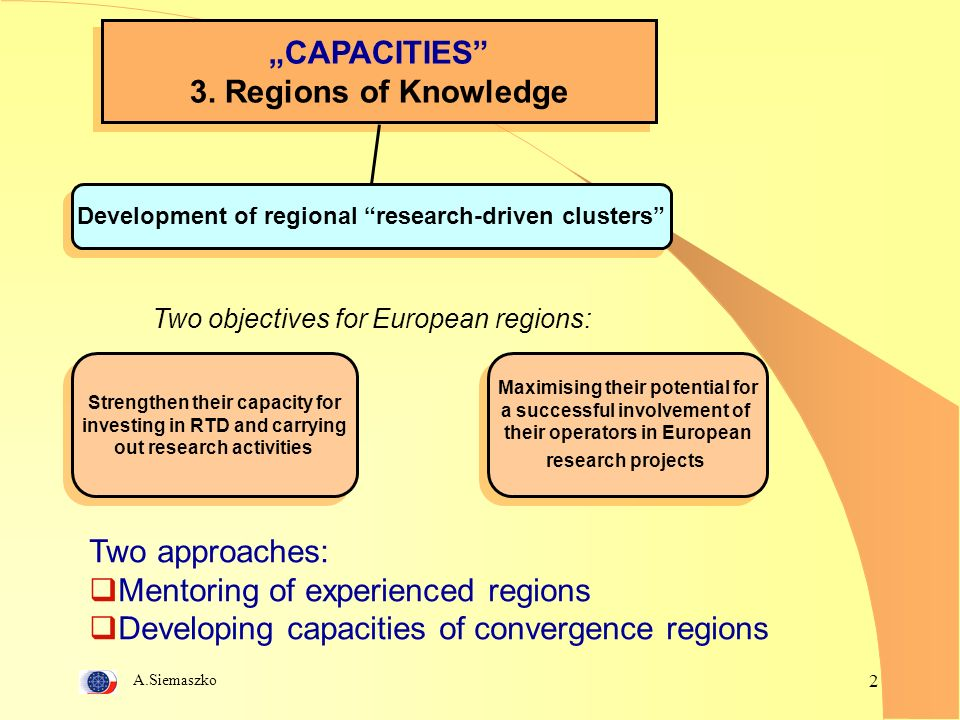 A.Siemaszko 2 CAPACITIES 3. Regions of Knowledge CAPACITIES 3. Regions of Knowledge Development of regional research-driven clusters Two objectives fo