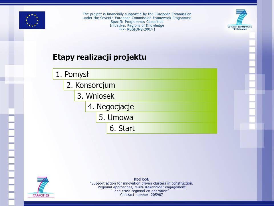 Etapy realizacji projektu 1. Pomysł 2. Konsorcjum 3. Wniosek 4. Negocjacje 5. Umowa 6. Start