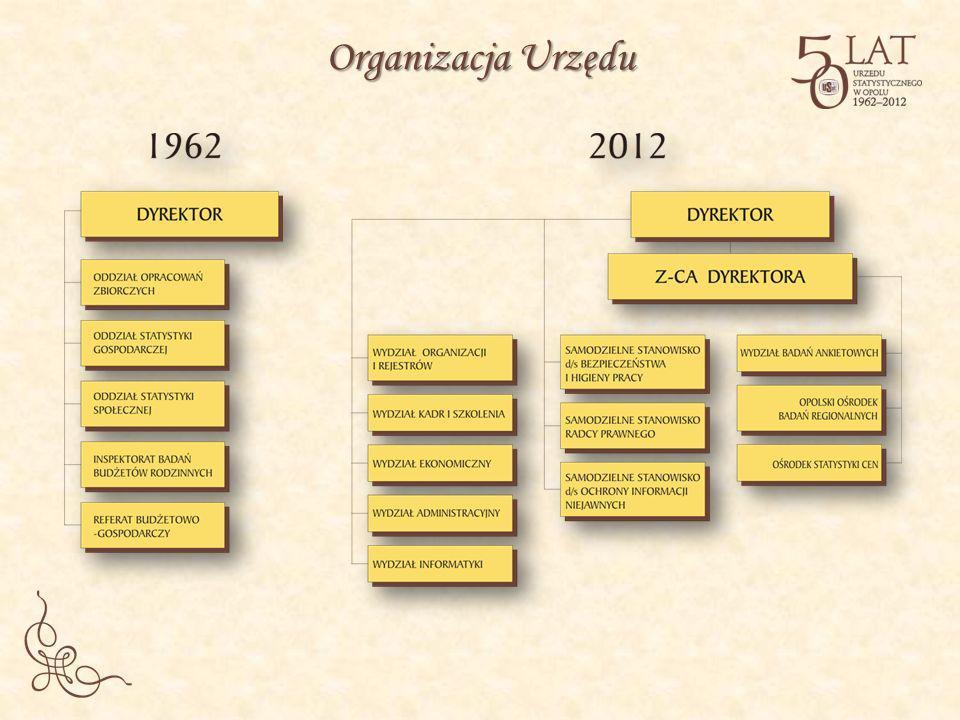 Organizacja Urzędu