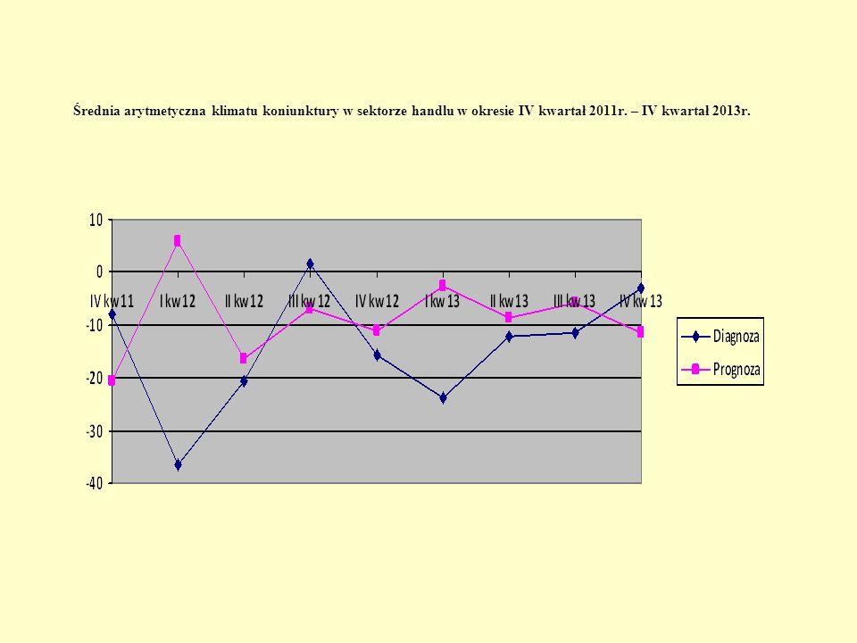 Średnia arytmetyczna klimatu koniunktury w sektorze handlu w okresie IV kwartał 2011r.