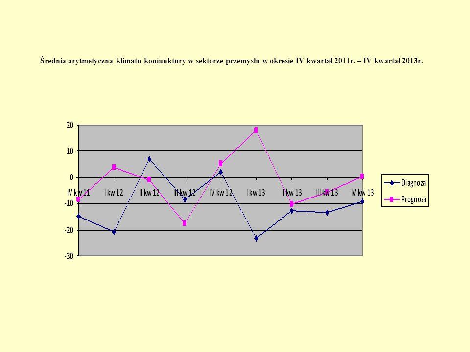 Średnia arytmetyczna klimatu koniunktury w sektorze przemysłu w okresie IV kwartał 2011r.