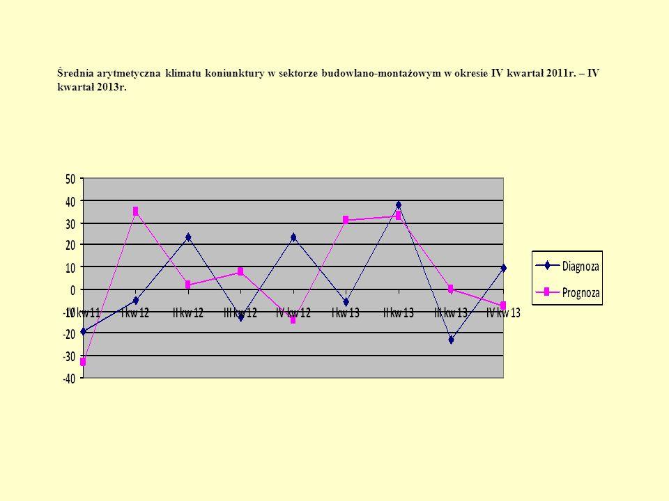 Średnia arytmetyczna klimatu koniunktury w sektorze budowlano-montażowym w okresie IV kwartał 2011r.