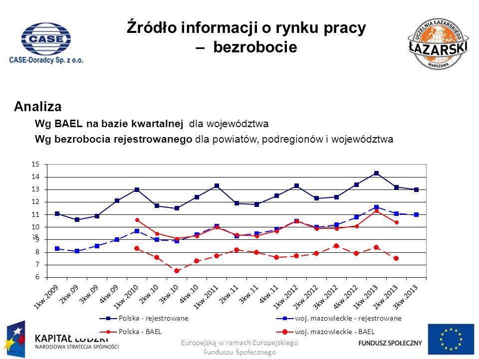 Źródło informacji o rynku pracy – bezrobocie Analiza Wg BAEL na bazie kwartalnej dla województwa Wg bezrobocia rejestrowanego dla powiatów, podregionó