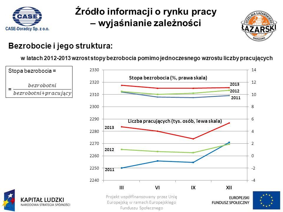 Źródło informacji o rynku pracy – wyjaśnianie zależności Bezrobocie i jego struktura: w latach 2012-2013 wzrost stopy bezrobocia pomimo jednoczesnego wzrostu liczby pracujących Projekt współfinansowany przez Unię Europejską w ramach Europejskiego Funduszu Społecznego