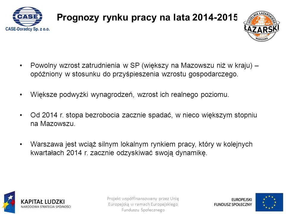 Prognozy rynku pracy na lata 2014-2015 Powolny wzrost zatrudnienia w SP (większy na Mazowszu niż w kraju) – opóźniony w stosunku do przyśpieszenia wzr