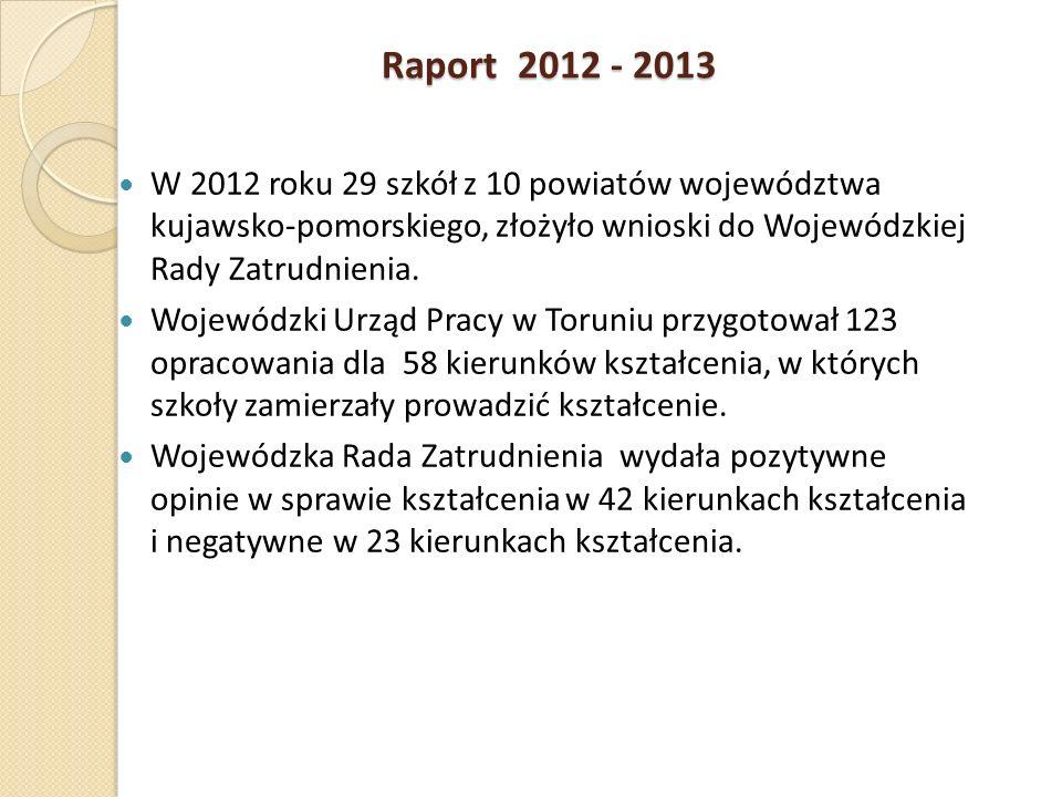 Raport 2012 - 2013 W 2012 roku 29 szkół z 10 powiatów województwa kujawsko-pomorskiego, złożyło wnioski do Wojewódzkiej Rady Zatrudnienia. Wojewódzki