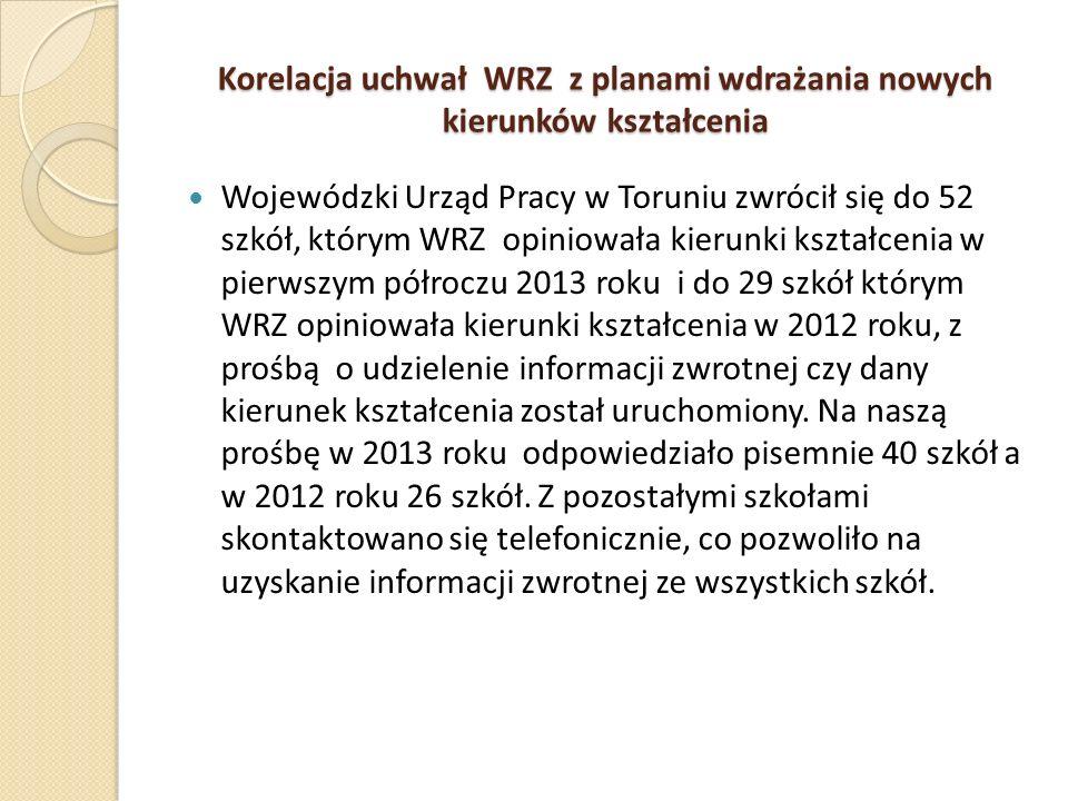 Korelacja uchwał WRZ z planami wdrażania nowych kierunków kształcenia Wojewódzki Urząd Pracy w Toruniu zwrócił się do 52 szkół, którym WRZ opiniowała