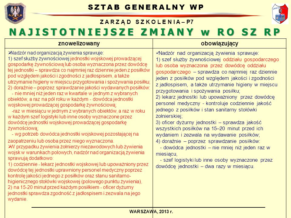 SZTAB GENERALNY WP Z A R Z Ą D S Z K O L E N I A – P7 WARSZAWA, 2013 r. NAJISTOTNIEJSZE ZMIANY w RO SZ RP znowelizowanyobowiązujący Nadzór nad organiz
