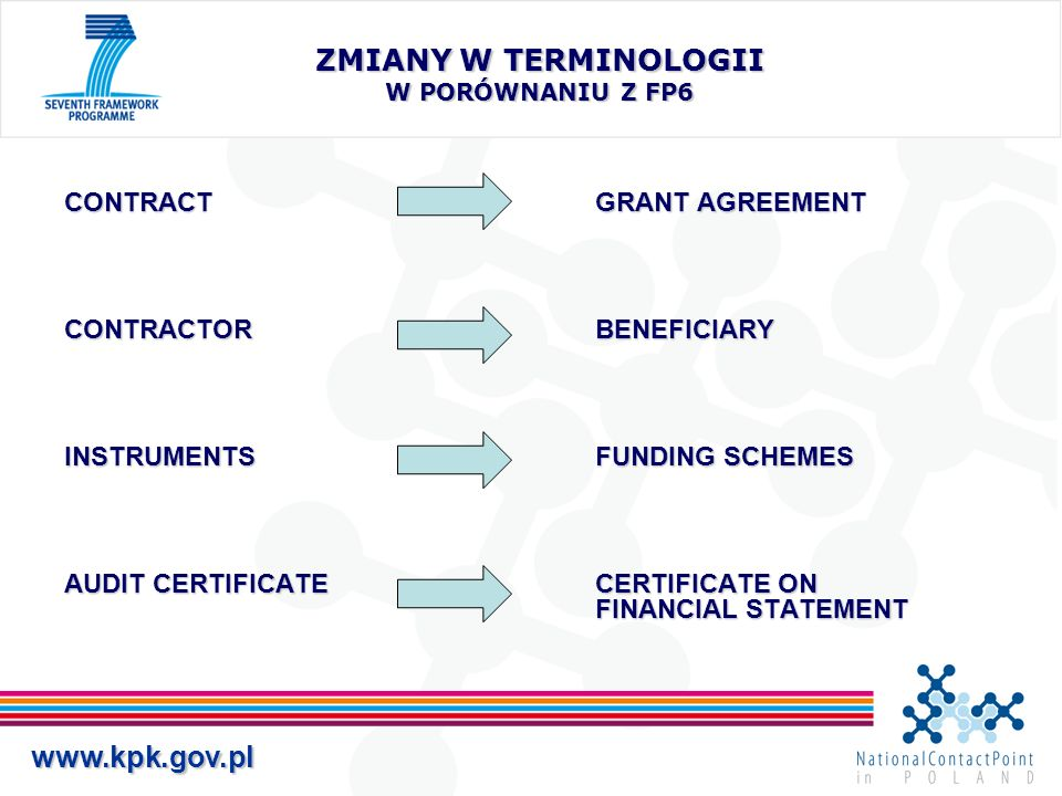 www.kpk.gov.pl ZMIANY W TERMINOLOGII W PORÓWNANIU Z FP6 CONTRACTGRANT AGREEMENT CONTRACTORBENEFICIARY INSTRUMENTSFUNDING SCHEMES AUDIT CERTIFICATECERTIFICATE ON FINANCIAL STATEMENT