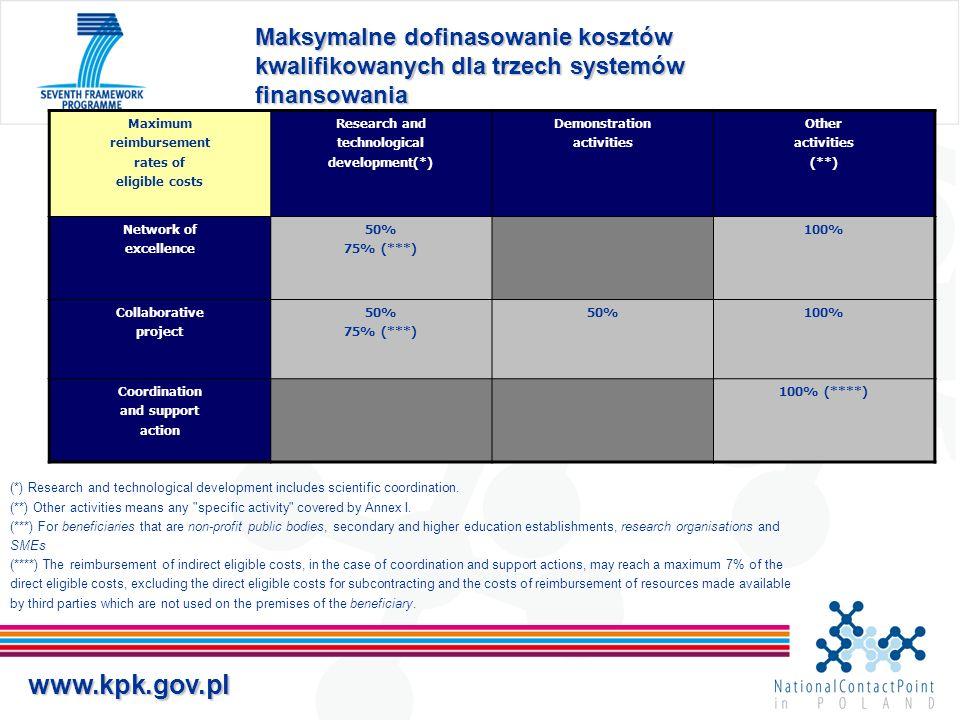 www.kpk.gov.pl Certificate on Financial Statement Ograniczenie ilości obowiązkowy, gdy suma żądanych kwot dofinansowania z KE jest równa lub przekracza 375.000 EUR dla projektów trwających krócej niż 2 lata nie więcej niż jedno świadectwo kontroli sprawozdań finansowych na zakończenie projektu świadectwo kontroli sprawozdań finansowych nie jest wymagane dla projektów w całości finansowanych w formie lump sum lub flat rate