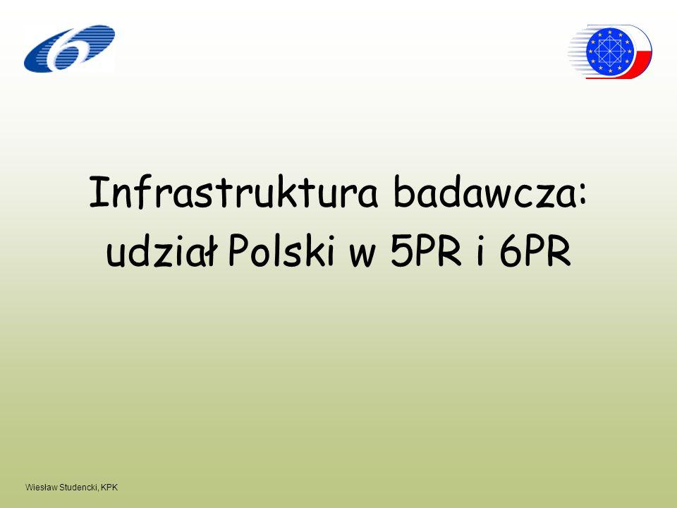 Wiesław Studencki, KPK Infrastruktura badawcza: udział Polski w 5PR i 6PR