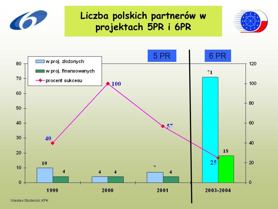 Wiesław Studencki, KPK Liczba polskich partnerów w projektach 5PR i 6PR 5 PR6 PR