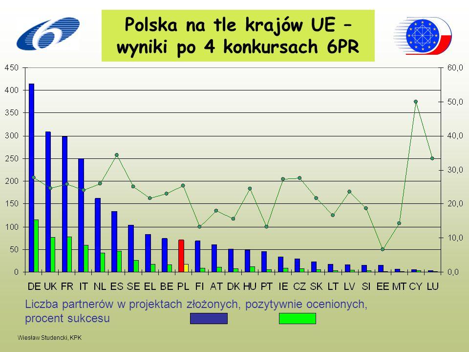 Wiesław Studencki, KPK Liczba partnerów w projektach złożonych, pozytywnie ocenionych, procent sukcesu Polska na tle krajów UE – wyniki po 4 konkursac