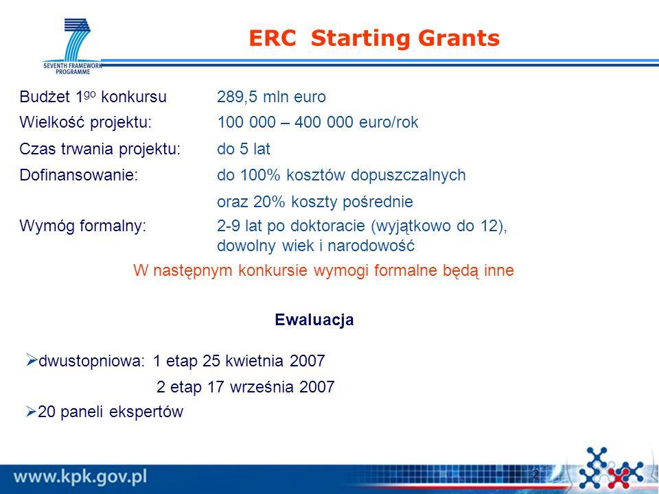 2 ERC Starting Grants Ewaluacja dwustopniowa: 1 etap 25 kwietnia 2007 2 etap 17 września 2007 20 paneli ekspertów Budżet 1 go konkursu289,5 mln euro Wielkość projektu: 100 000 – 400 000 euro/rok Czas trwania projektu: do 5 lat Dofinansowanie:do 100% kosztów dopuszczalnych oraz 20% koszty pośrednie Wymóg formalny: 2-9 lat po doktoracie (wyjątkowo do 12), dowolny wiek i narodowość W następnym konkursie wymogi formalne będą inne