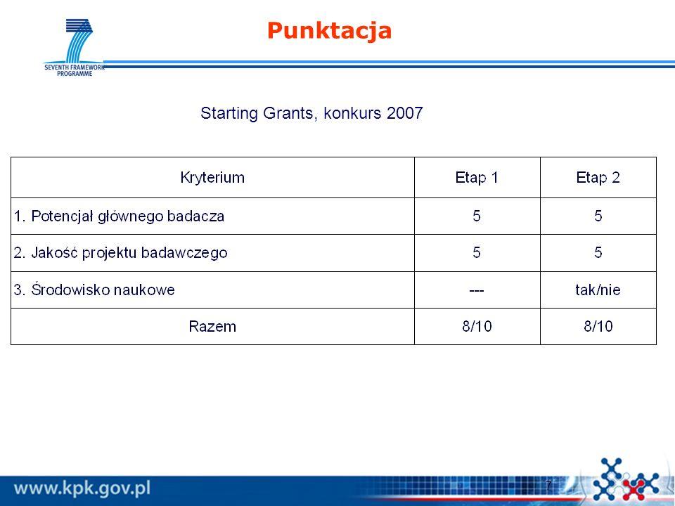 7 Punktacja Starting Grants, konkurs 2007