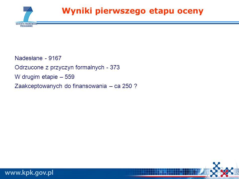 9 Wyniki pierwszego etapu oceny Nadesłane - 9167 Odrzucone z przyczyn formalnych - 373 W drugim etapie – 559 Zaakceptowanych do finansowania – ca 250