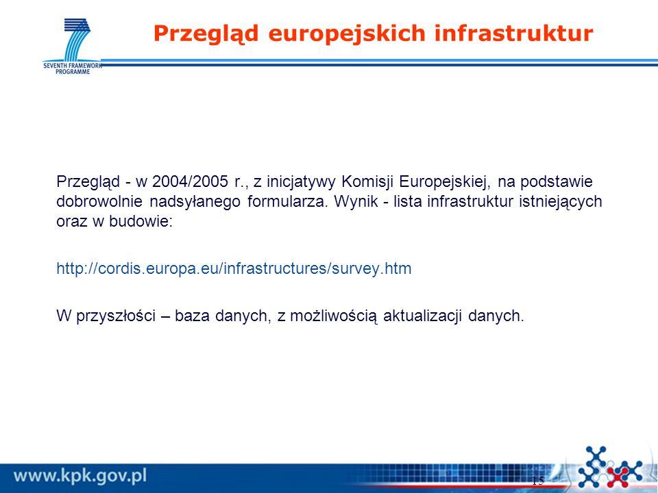 15 Przegląd europejskich infrastruktur Przegląd - w 2004/2005 r., z inicjatywy Komisji Europejskiej, na podstawie dobrowolnie nadsyłanego formularza.