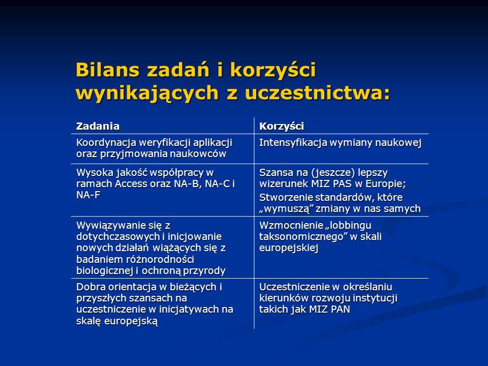 ZadaniaKorzyści Koordynacja weryfikacji aplikacji oraz przyjmowania naukowców Intensyfikacja wymiany naukowej Wysoka jakość współpracy w ramach Access oraz NA-B, NA-C i NA-F Szansa na (jeszcze) lepszy wizerunek MIZ PAS w Europie; Stworzenie standardów, które wymuszą zmiany w nas samych Wywiązywanie się z dotychczasowych i inicjowanie nowych działań wiążących się z badaniem różnorodności biologicznej i ochroną przyrody Wzmocnienie lobbingu taksonomicznego w skali europejskiej Dobra orientacja w bieżących i przyszłych szansach na uczestniczenie w inicjatywach na skalę europejską Uczestniczenie w określaniu kierunków rozwoju instytucji takich jak MIZ PAN Bilans zadań i korzyści wynikających z uczestnictwa:
