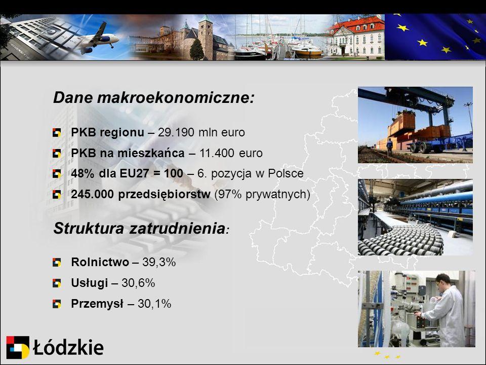 Dane makroekonomiczne: PKB regionu – 29.190 mln euro PKB na mieszkańca – 11.400 euro 48% dla EU27 = 100 – 6. pozycja w Polsce 245.000 przedsiębiorstw