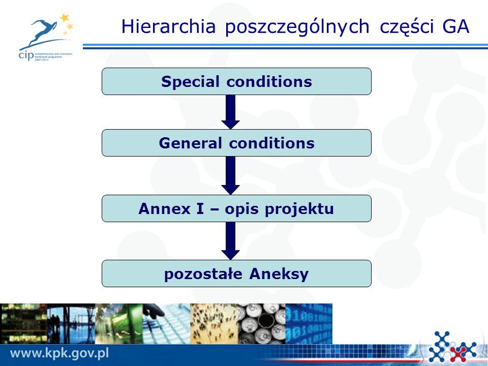 Hierarchia poszczególnych części GA Special conditions General conditions Annex I – opis projektu pozostałe Aneksy