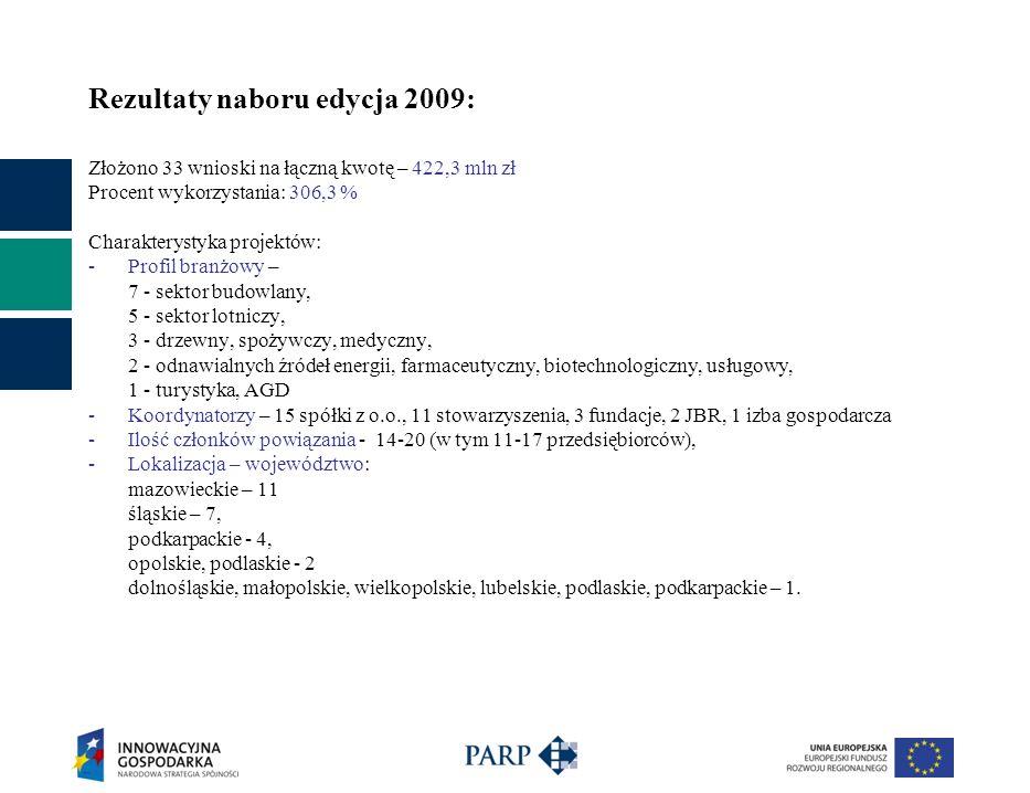 Rezultaty naboru edycja 2009: Złożono 33 wnioski na łączną kwotę – 422,3 mln zł Procent wykorzystania: 306,3 % Charakterystyka projektów: -Profil branżowy – 7 - sektor budowlany, 5 - sektor lotniczy, 3 - drzewny, spożywczy, medyczny, 2 - odnawialnych źródeł energii, farmaceutyczny, biotechnologiczny, usługowy, 1 - turystyka, AGD -Koordynatorzy – 15 spółki z o.o., 11 stowarzyszenia, 3 fundacje, 2 JBR, 1 izba gospodarcza -Ilość członków powiązania - 14-20 (w tym 11-17 przedsiębiorców), -Lokalizacja – województwo: mazowieckie – 11 śląskie – 7, podkarpackie - 4, opolskie, podlaskie - 2 dolnośląskie, małopolskie, wielkopolskie, lubelskie, podlaskie, podkarpackie – 1.